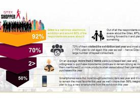 Over 50% of Gitex Shopper visitors plan to buy smartphone