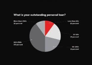 Lending less