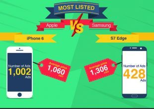 Sold: which is the most traded smartphone in Dubai?