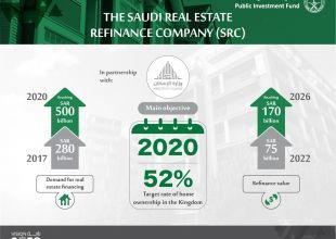 Saudi Arabia reveals how it plans to raise home ownership
