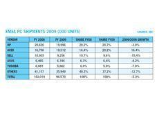 In the doldrums: Year of gloom for pc sector