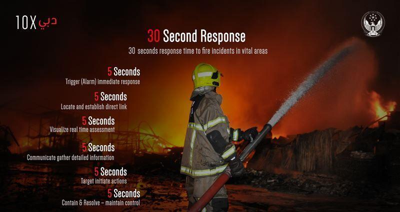 30 second response: the Dubai firefighting revolution