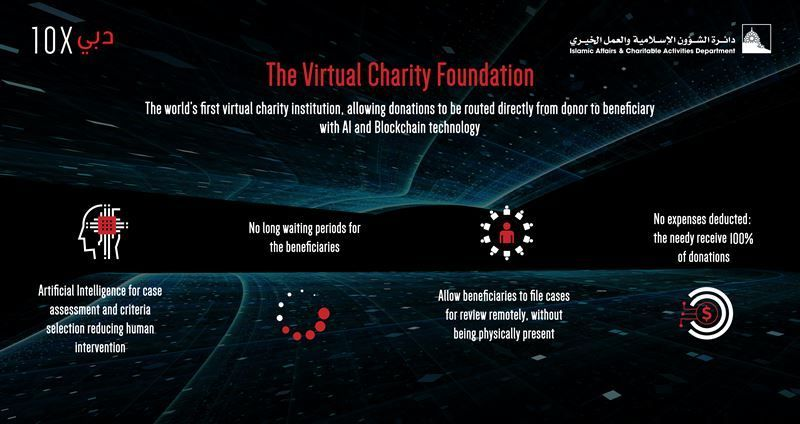 Dubai launches world's first virtual charity foundation