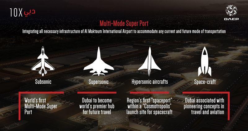 Dubai plans revolutionary retractable aircraft cabin project
